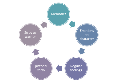 How writing re-model life