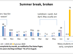 Who stole summer? Residents fume as noise complaints soar