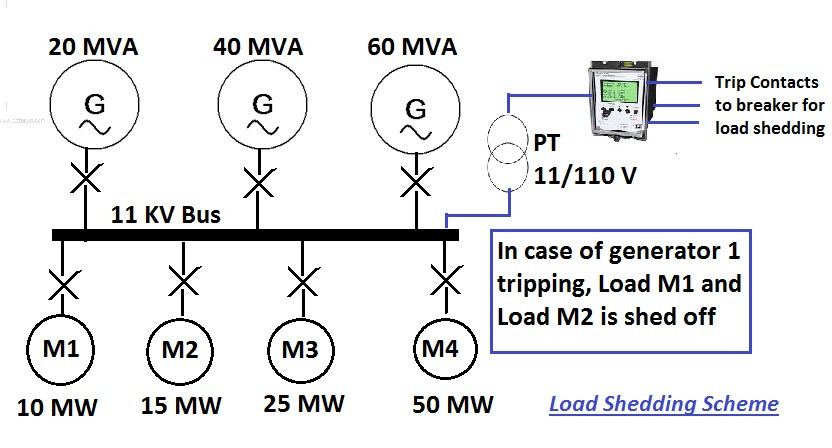 load shedding with change in frequency
