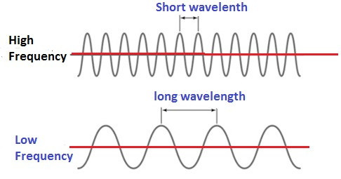 relation between wavelength and frequency