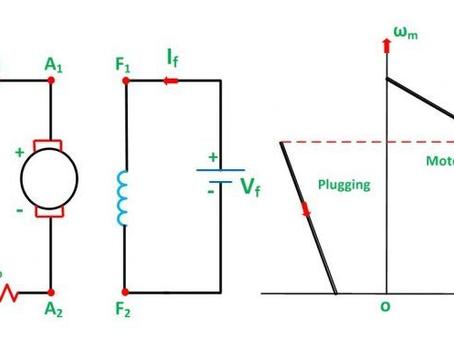 Plugging or Reverse Current Braking of DC Motor