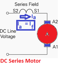 Why DC Series Motor has High Starting Torque?