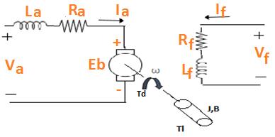 Torque Equation of DC Motor