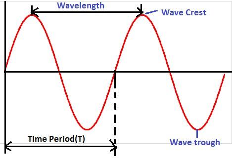 sinusoidal waveform- time period & wavelength