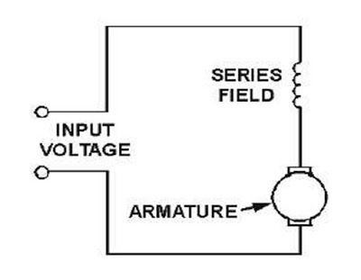 Advantage and Disadvantage of DC Series Motor