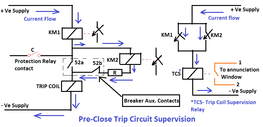Pre-Close Trip Circuit Supervision