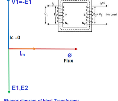 Difference between Ideal and Practical Transformer