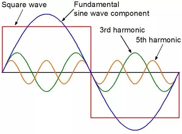 fundamental and harmonics waveform