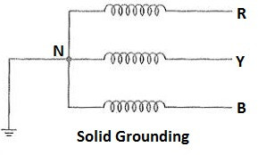 Solid Grounding