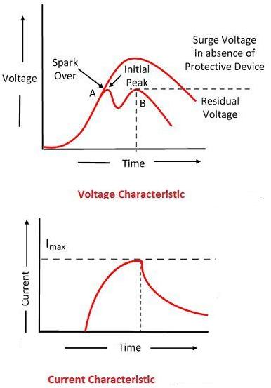 lightning arrester V-I Characteristics