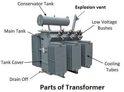 Main Parts of Transformer