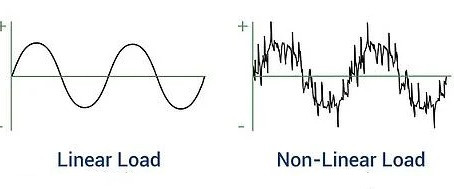 Total Harmonic Distortion & Its Measurement