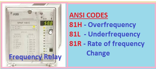 ANSI codes of frequency relay