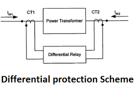 Why PS Class CT is used for Differential Protection?