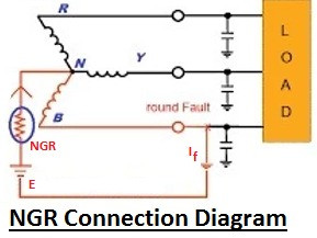 Why Neutral Grounding Resistor (NGR) is used in Neutral Earthing?