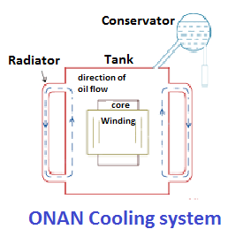 What is cooling classes of transformer i.e. AN, ONAN, ONAF and OFAF