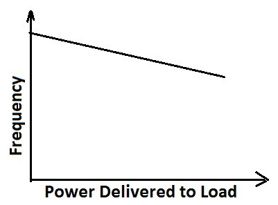 change of frequency with load