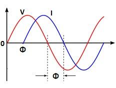 Displacement  Power Factor, Distortion Power Factor & True Power Factor