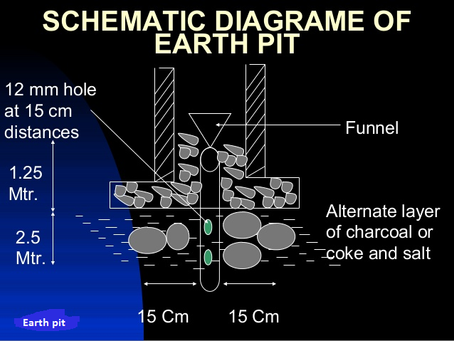 Why Charcoal and Salt are added in Earthing Pit?