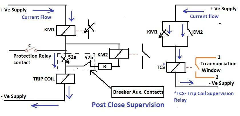 Post Close Supervision Circuit