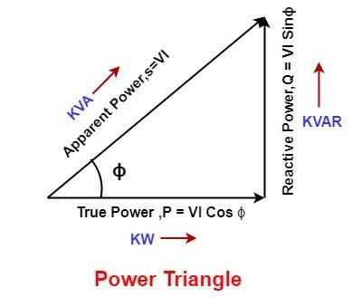 Power Triangle diagram