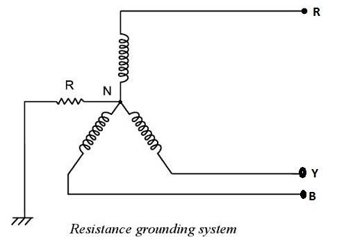 resistance grounding