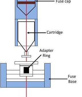 Low Voltage Fuses