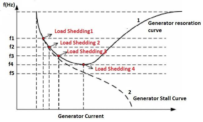 load shedding curve