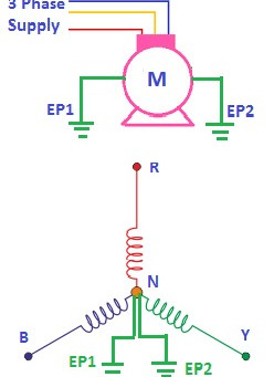 Why double earthing  for 3-phase electrical machines and equipment?