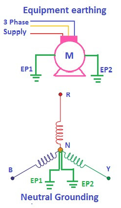 2 points or double earthing of electrical equipment