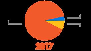CTCU 2017 Financial Graph.png