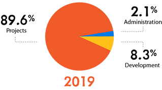 Asset 5CTCU 2019 Financial Graph.png