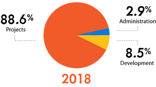Asset 3CTCU 2018 Financial Graph.png