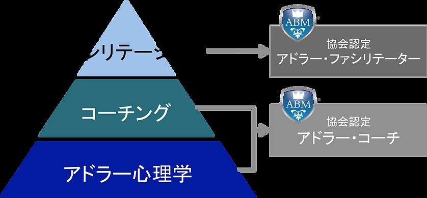 一般社団法人アドラー・ビジネスマネジメント協会 講座 コース体系