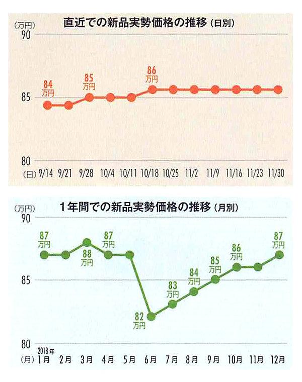 milgauss_116400GV_graph.jpg