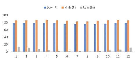 Ulu Watu Weather (High, Low, Rain).jpg