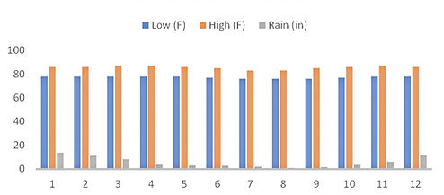 Ulu Watu Weather (High, Low, Rain).jpg