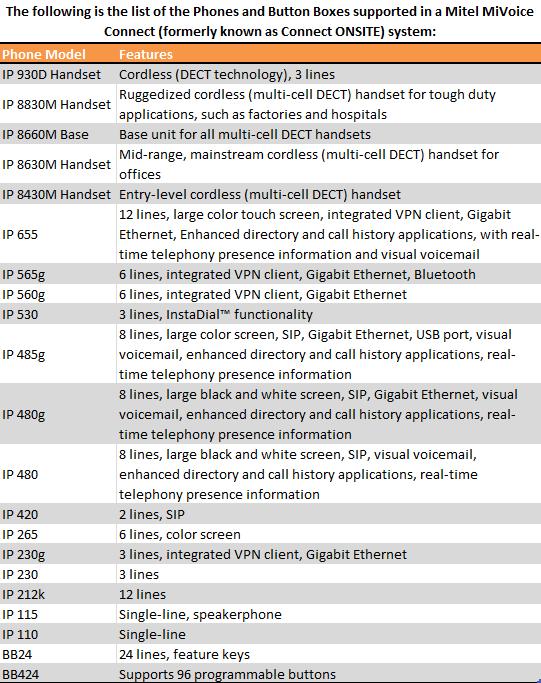 ShoreTel IP Phones & Mitel Phones