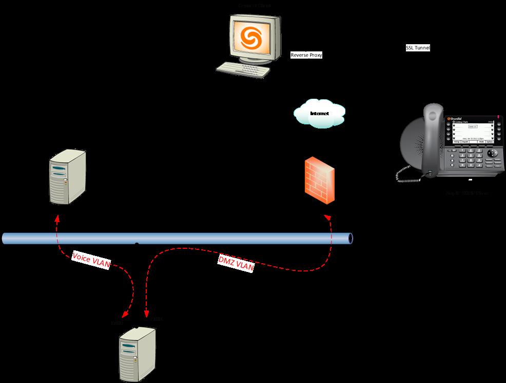 Mitel Edge Gateway