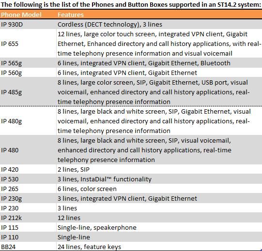 ShoreTel 14.2 Supported IP Phones