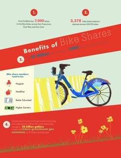 San Francisco Bike Share