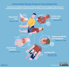 Evidence-Based Massage Therapy for Musculoskeletal Pain