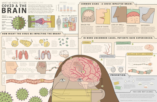 COVID and the Brain