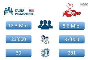 Kaiser Permanente vs. Schweiz.JPG