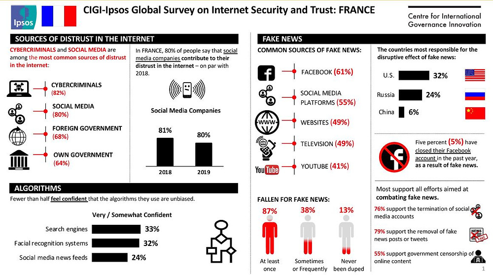 Global Survey Internet Security and Trust