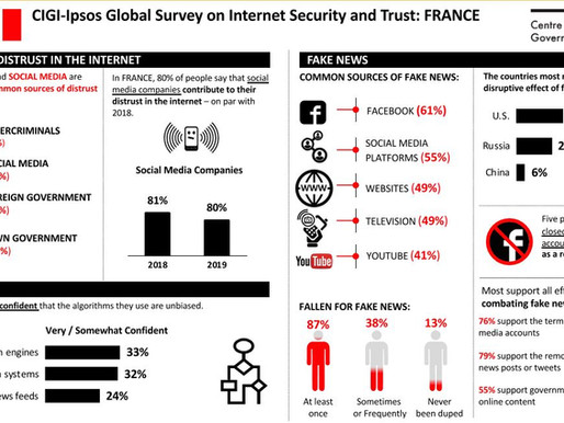 Lack of Security Increasingly Fueling Internet Distrust
