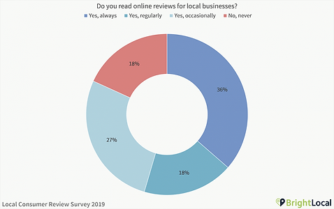 Do-you-read-online-reviews-for-local-bus