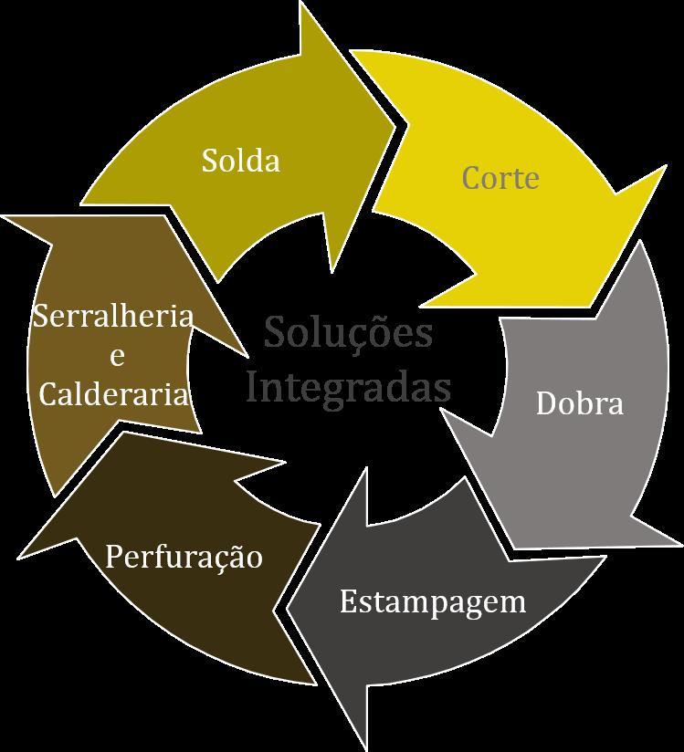 Soluções_Integradas.png