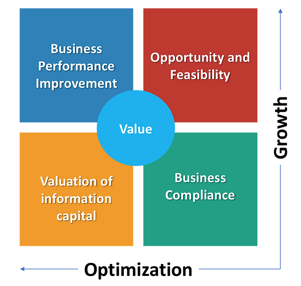 Beneficis added value of organizational and IS consulting