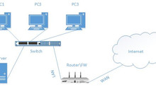 What is are network port and how they work.